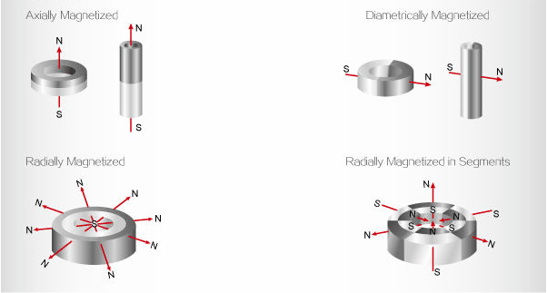 magnetization direction