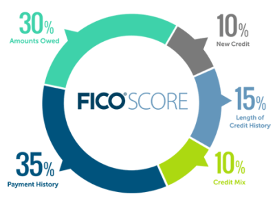 FICO Credit Score Chart / How To Check Your Credit Score For Free