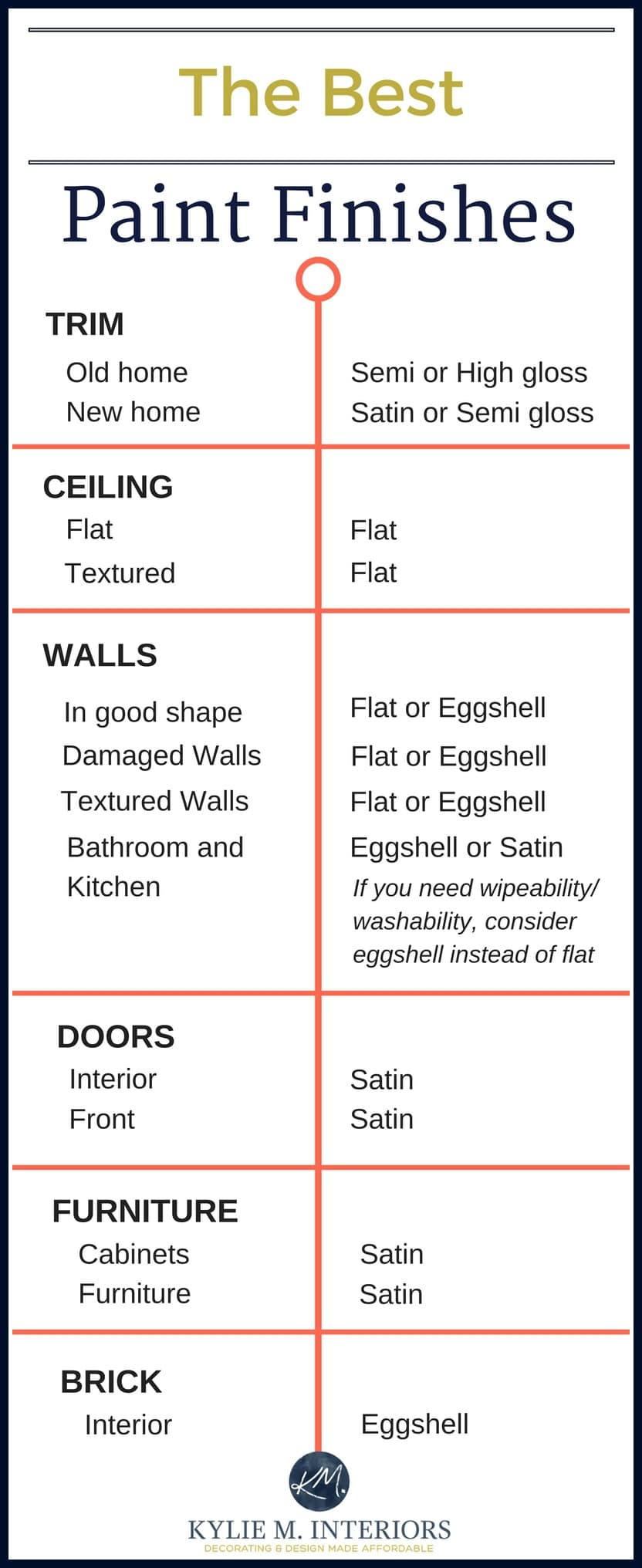 Best Type Of Paint Finish For Kitchen Walls