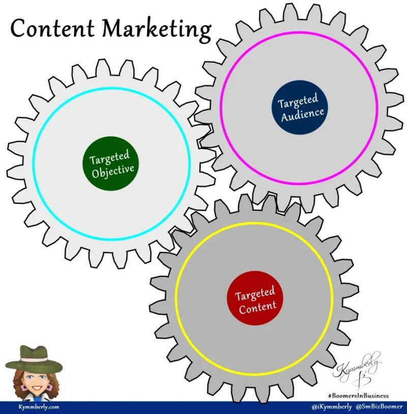 content-marketing-explained-kymmberly