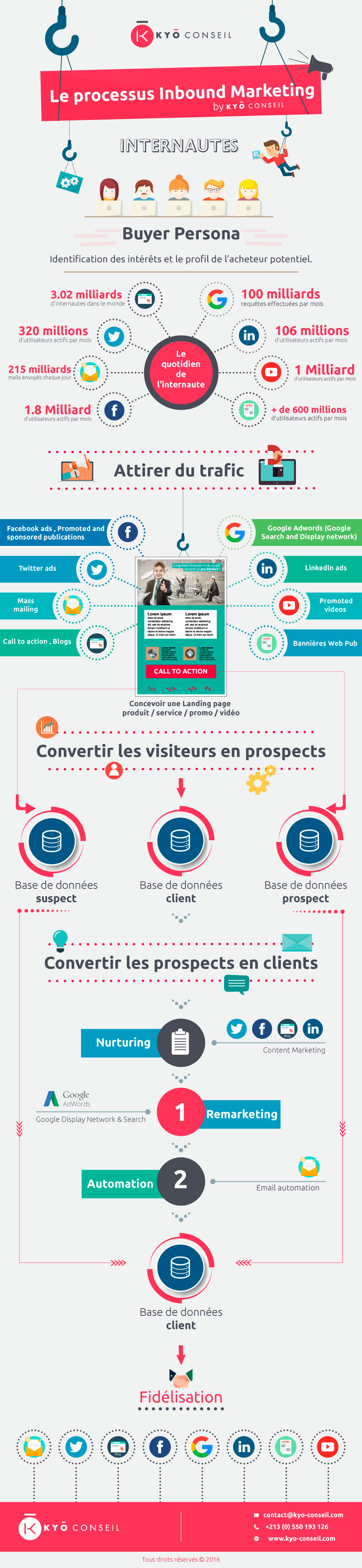 infographie inbound marketing by kyo conseil