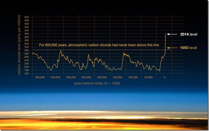 CO2 level