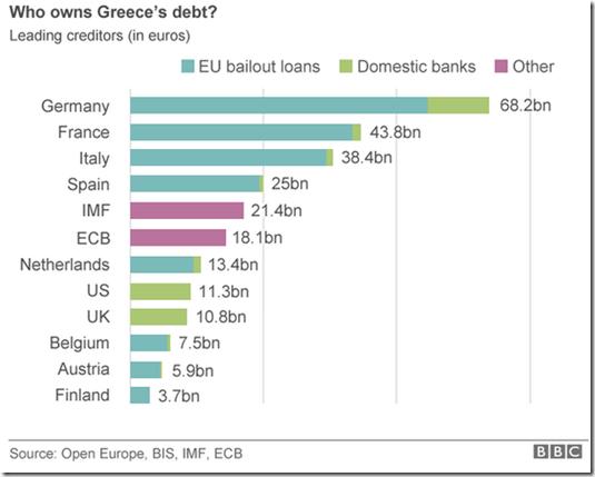 greek creditors