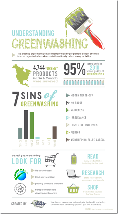 Greenwashing-Infographic