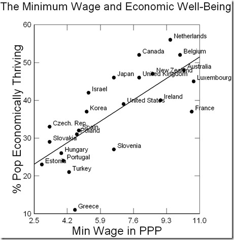 economic wellbeing