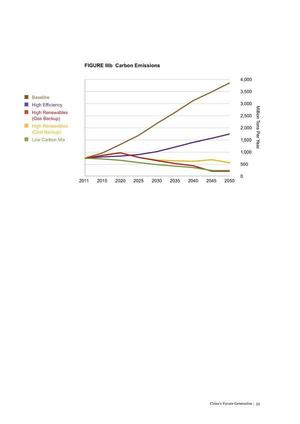 300x424 Coal scenario emissions, in China's Future Generation, by WWF, February 2014