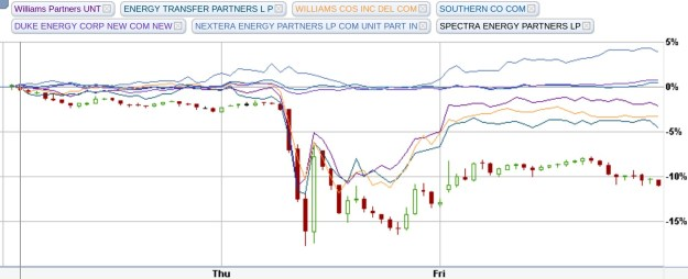 Pipeline MLP vs. Electric Utility, Stock Charts