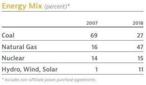 Energy Mix, Annual Report