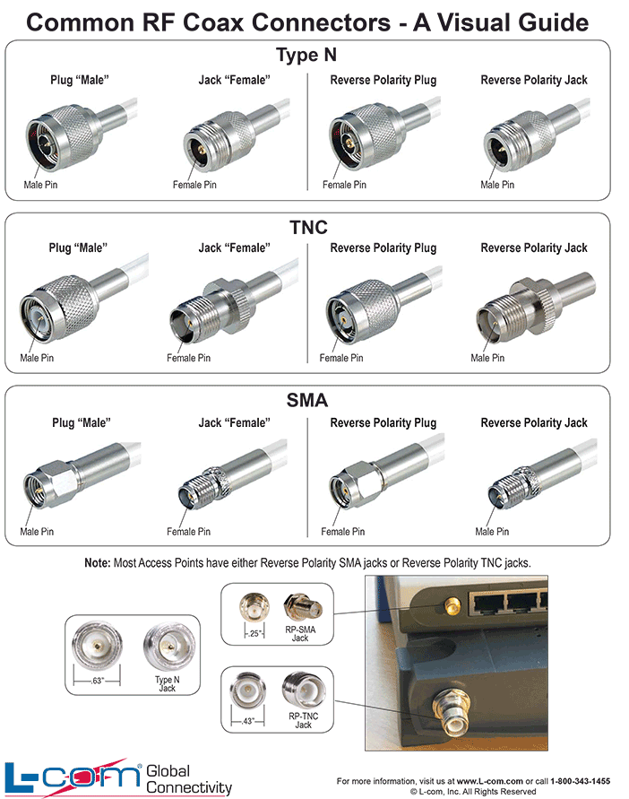 https://i1.wp.com/www.l-com.com/images/Common-RF-Coax-Connectors.png