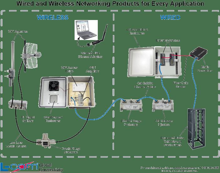 Directv Amp U Verse Home Network Wiring Diagram Wiring Diagram – Directv Wireless Diagram