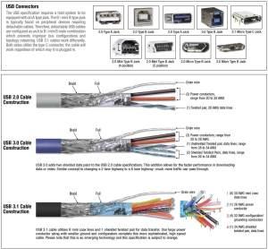 USB Cable | USB Connector| USB Adapter | L