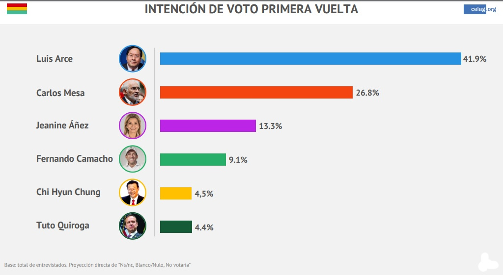 Intención de voto Bolivia