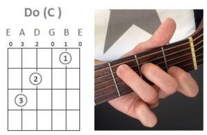 Diagramme de Do (ou de C)