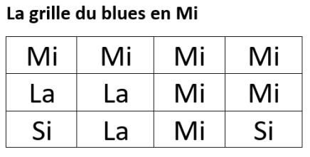 blues en mi, 3 accords du blues