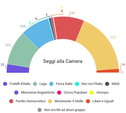 L 39 italia tra governi di scopo ed alleanze possibili la for Numero parlamentari italia
