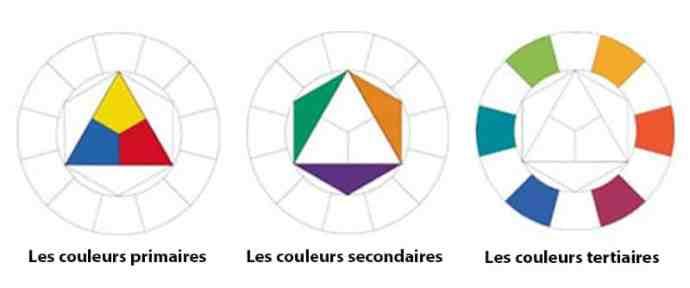 Les couleurs primaires, secondaires, tertiaires sur le blog La Retouche photo.