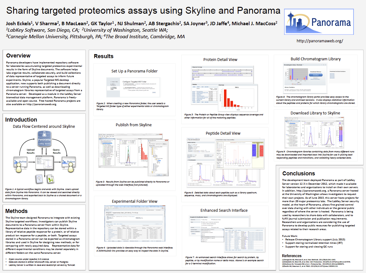 Sharing Targeted Proteomics Assays Using Skyline and Panorama