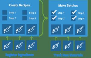 LabKey Biologics Media Registration Software