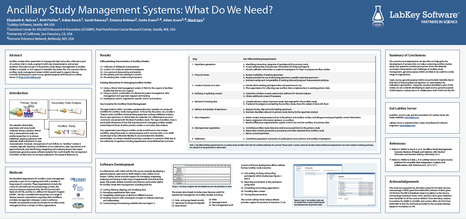 Ancillary Study Management Systems: What Do We Need?