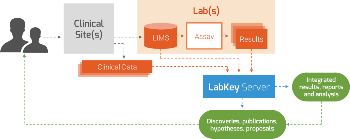 LabKey Server observational research study data management software