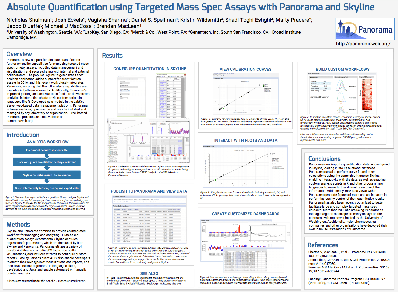 Absolute quantification using targeted mass spec assays with Panorama and Skyline