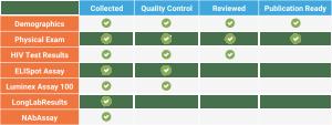 Longitudinal study progress tracking software tools in LabKey Server