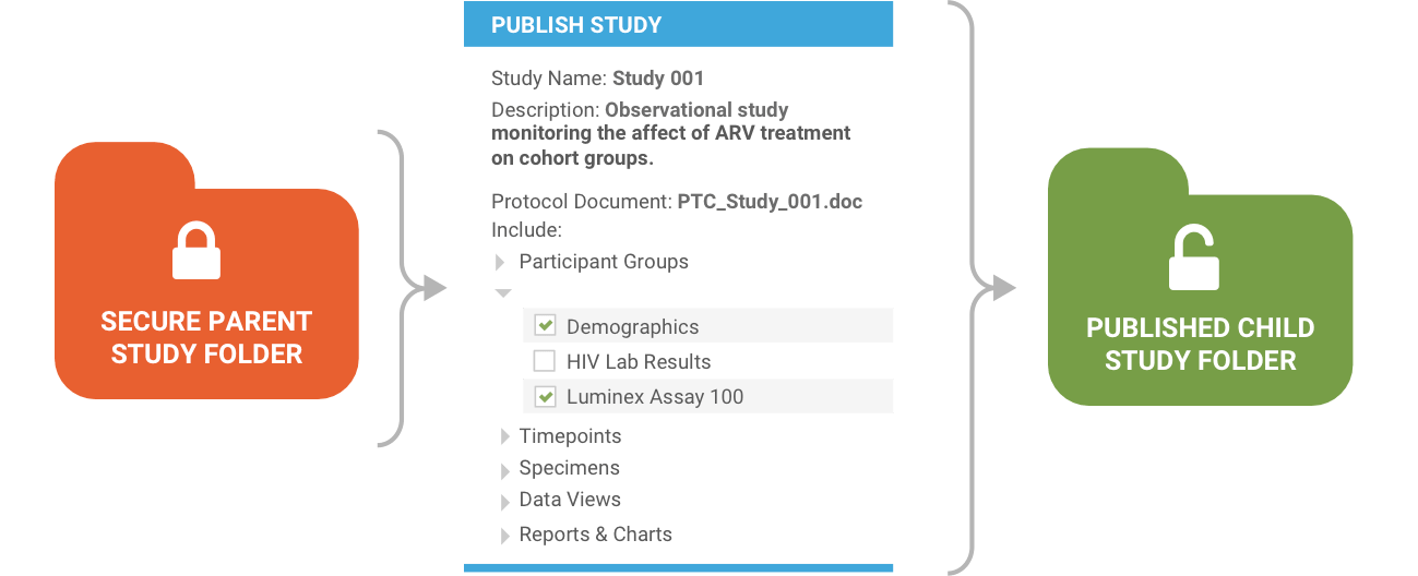 Research study publication tools