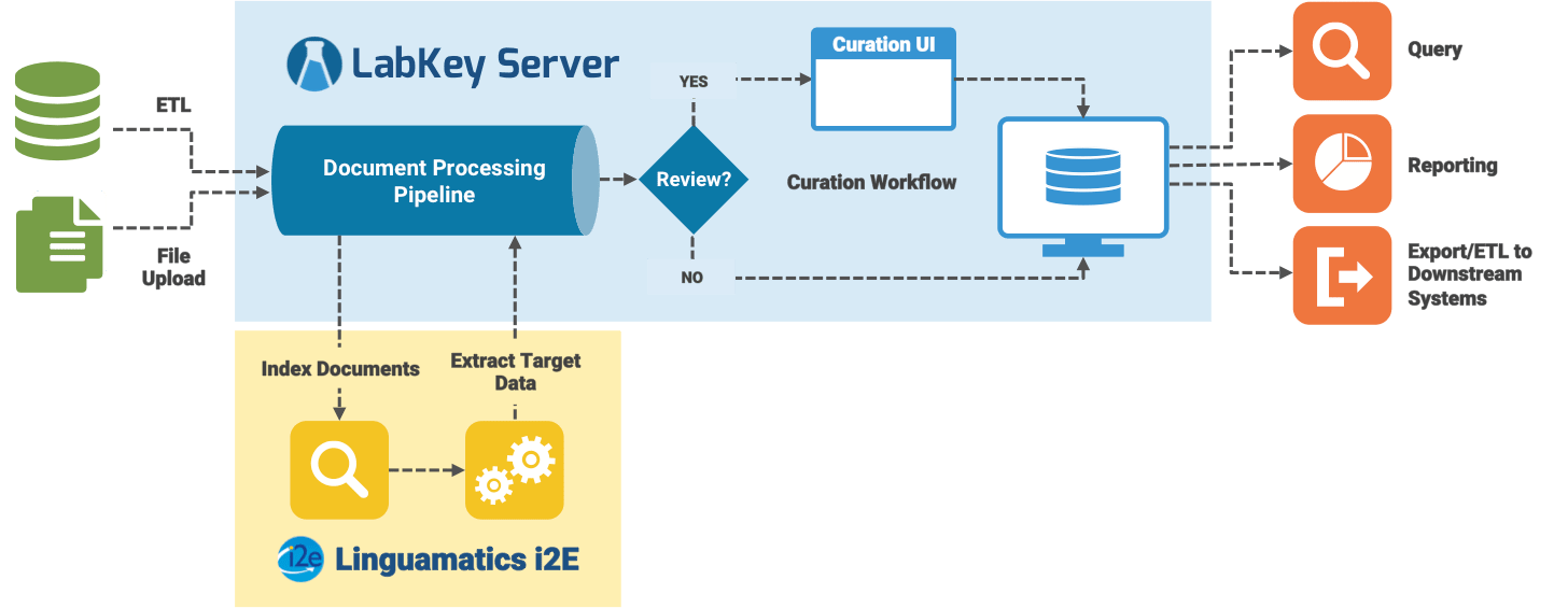LabKey Server and Linguamatics i2E natural language processing (NLP) engine integrate to support automatic extraction and curation of unstructured data for healthcare