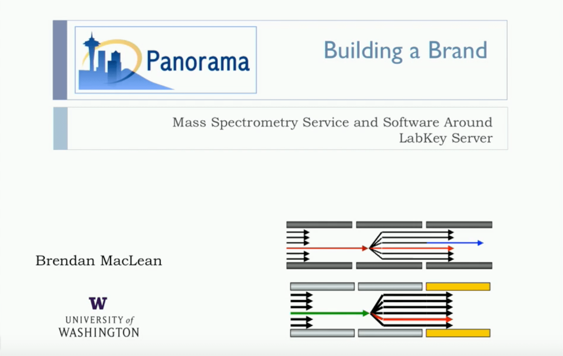 Panorama: Building a Branded Mass Spectrometry Service and Software Around LabKey Server