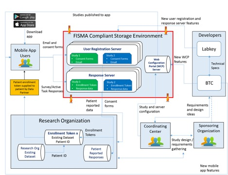 FDA MyStudies Mobile App w/ Back-End Data Management Support Through LabKey Server