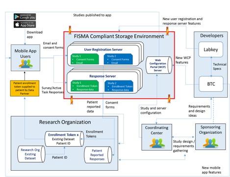FDA MyStudies Mobile App w/ Back-End Data Management Support Through LabKey Server