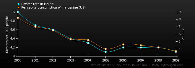 16-correlation-divorce-rate-in-maine_per-capita-consumption-of-margarine-us