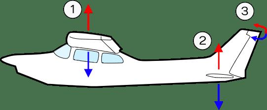 Fuerzas de las superficies móviles