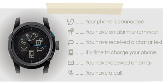 Cookoo, el reloj que te avisa de lo que pasa en tu iPhone