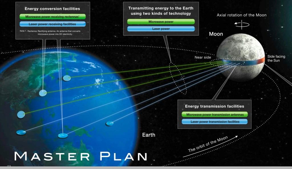 Un cinturón de paneles solares en la Luna