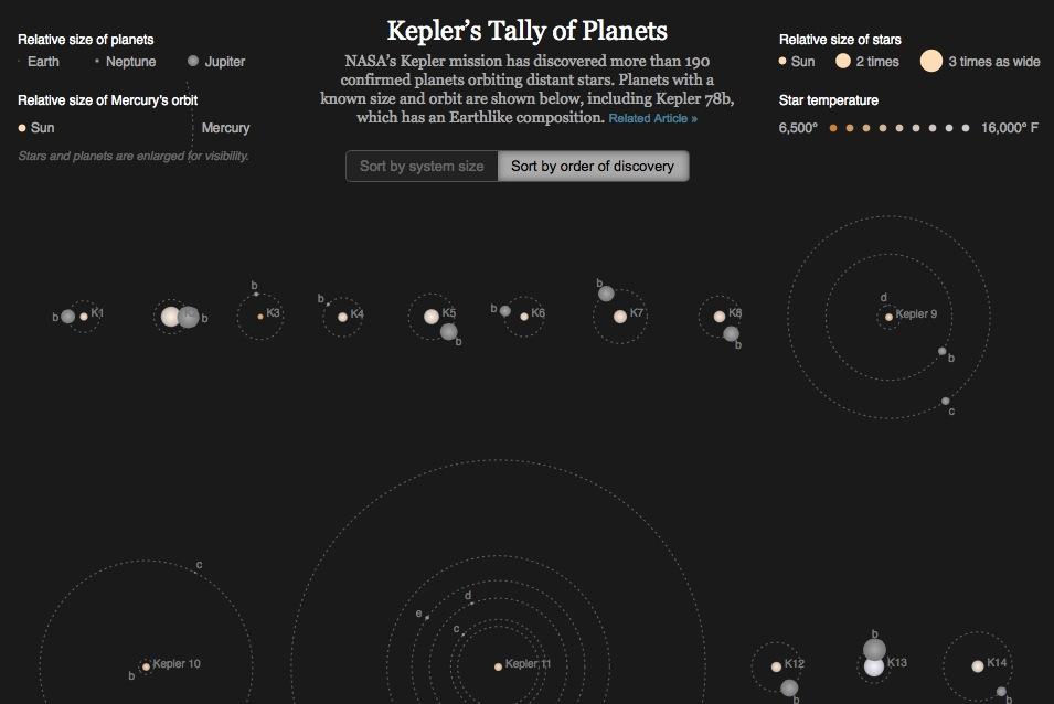 719 nuevos planetas descubiertos en la Vía Láctea