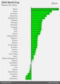 El Mundial de Brasil según el sistema de puntuación Elo
