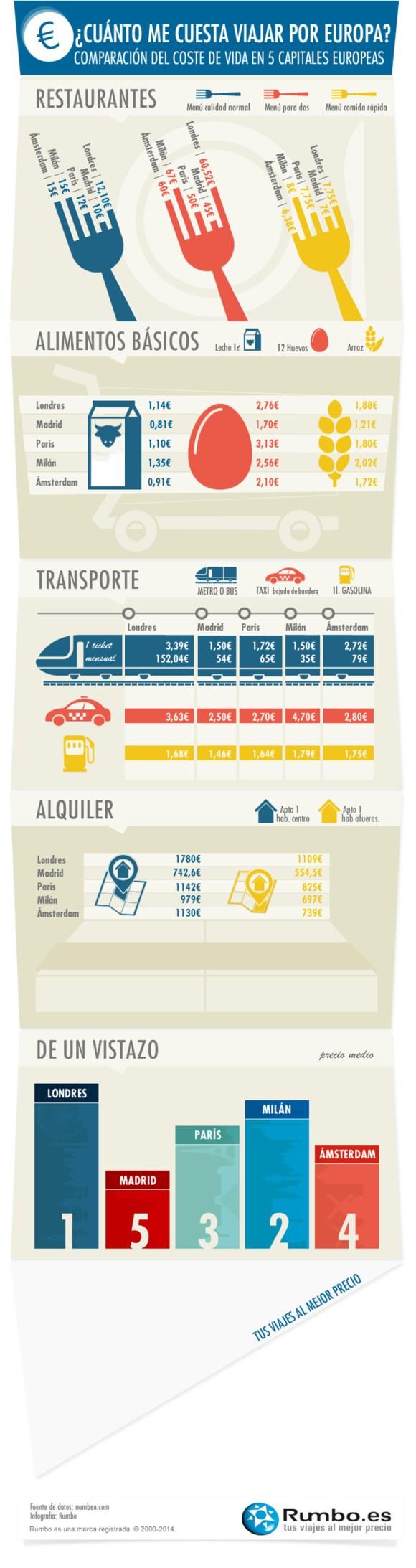 Infografia cuanto cuesta vivir cinco grandes ciudades europeas 2