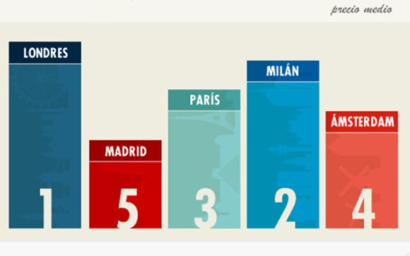 Infografia cuanto cuesta vivir cinco grandes ciudades europeas