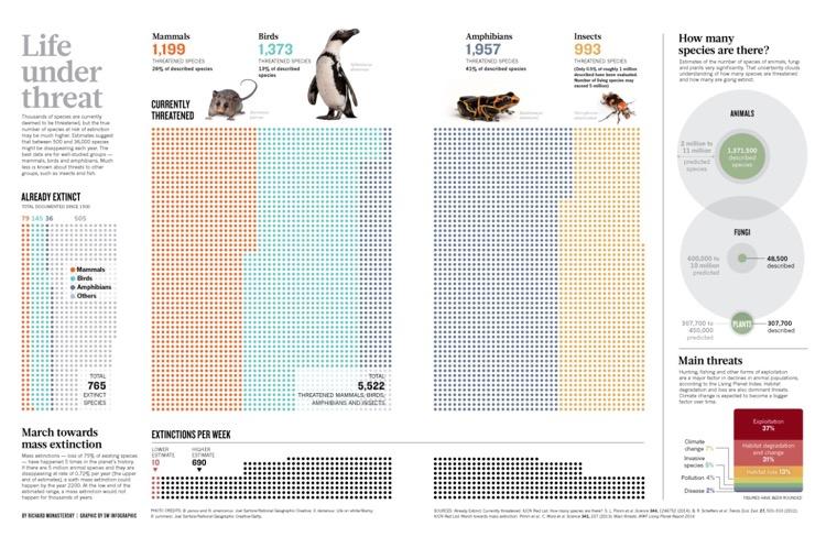El mundo se enfrenta a una extinción masiva en el año 2200