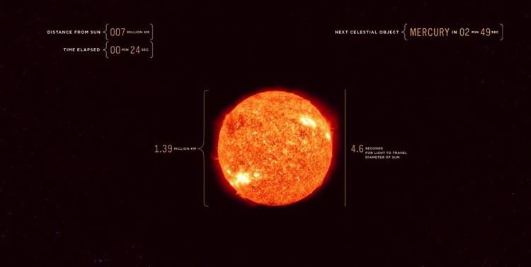 La lentitud de la velocidad de la luz comparada con el Universo