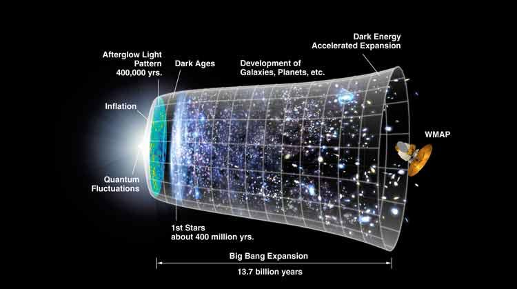 El Big Bang puede que no existiera: una nueva teoría lo afirma