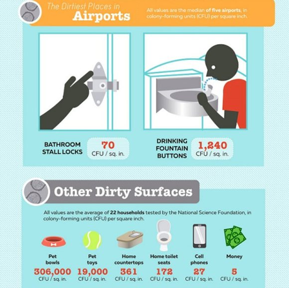 Cuales son sitios mas sucios avion y aeropuertos