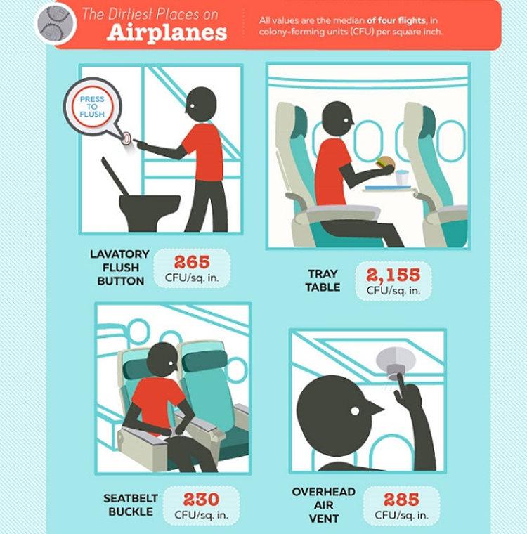 Cuales son sitios sucios avion