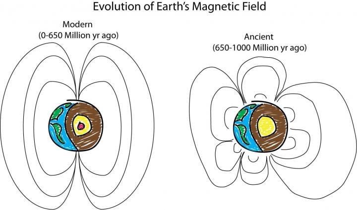Evolución del campo magnético de la Tierra, por Peter Driscoll