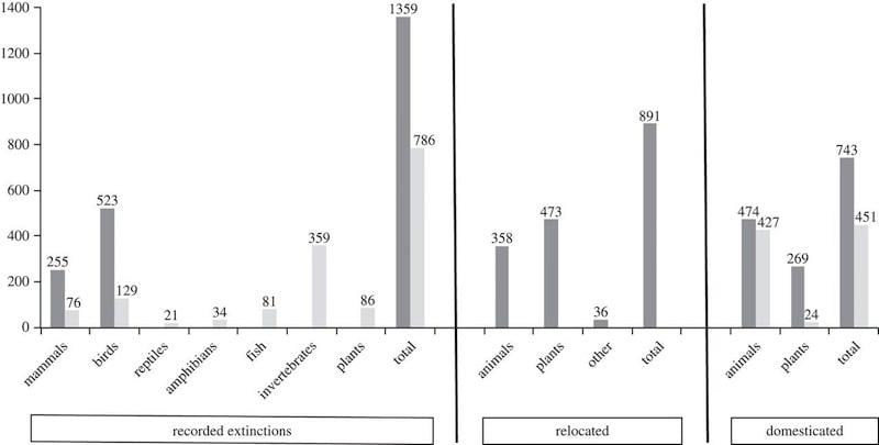 Especies extinguidas, reubicadas y domesticadas desde el año 1500