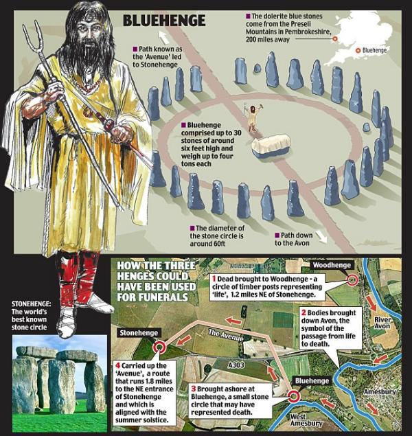 Bluehenge, el descubrimiento del año