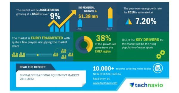 Analyse du marché mondial des équipements de plongée sous-marine 2018-2023 (c) Technavio