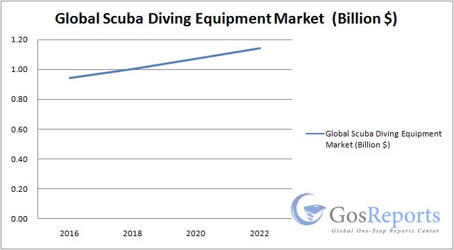 Analyse du marché mondial des équipements de plongée sous-marine 2018-2023
