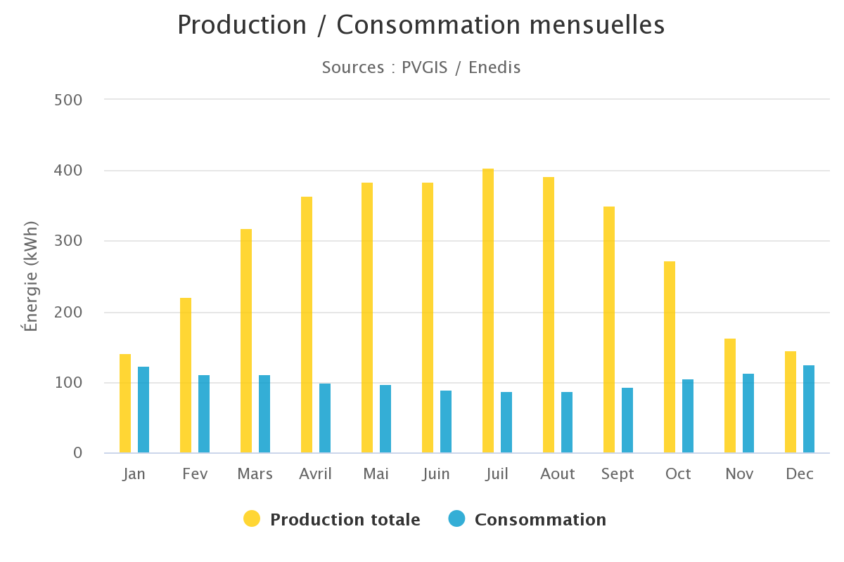 production-consommation